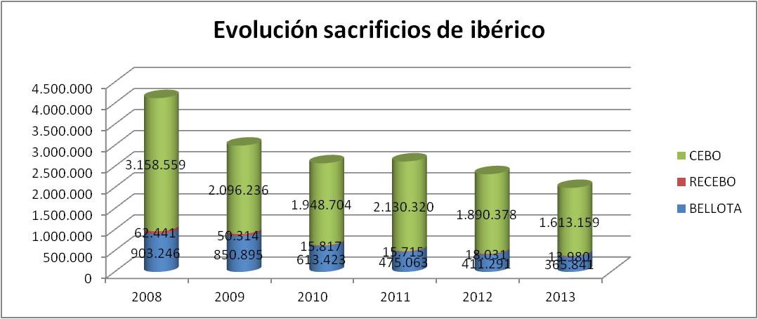 GraficoEvolucionSacrificiosIberico